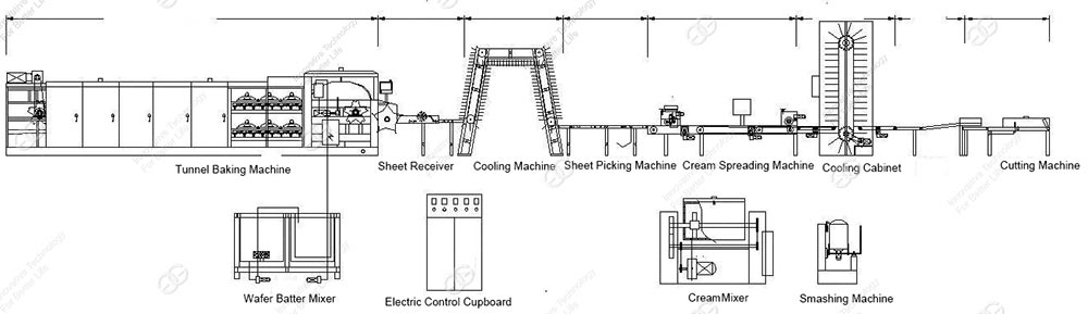 wafer biscuit production line production process